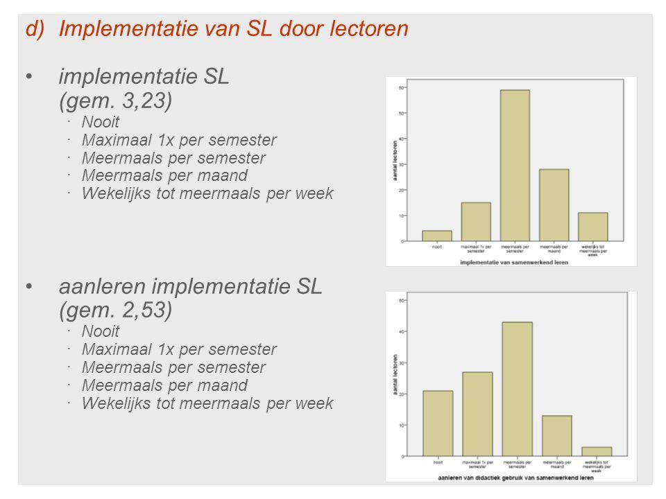 Implementatie van SL door lectoren implementatie SL (gem. 3,23)