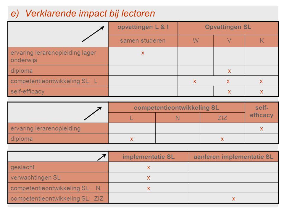 competentieontwikkeling SL aanleren implementatie SL