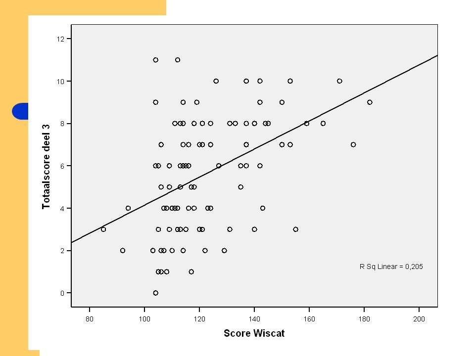 Wiscat-score versus het analyseren van leerlingenwerk