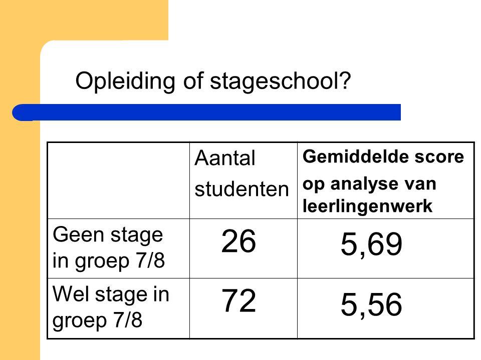 26 72 5,69 5,56 Opleiding of stageschool Aantal studenten