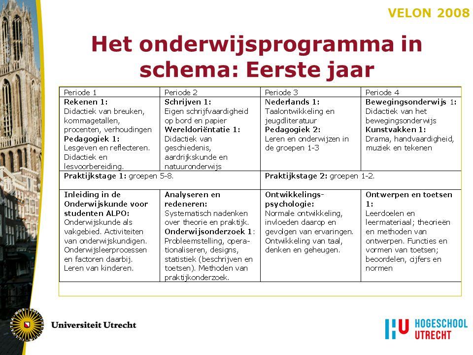 Het onderwijsprogramma in schema: Eerste jaar