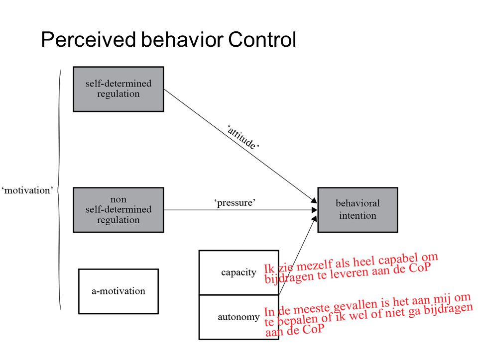 Perceived behavior Control
