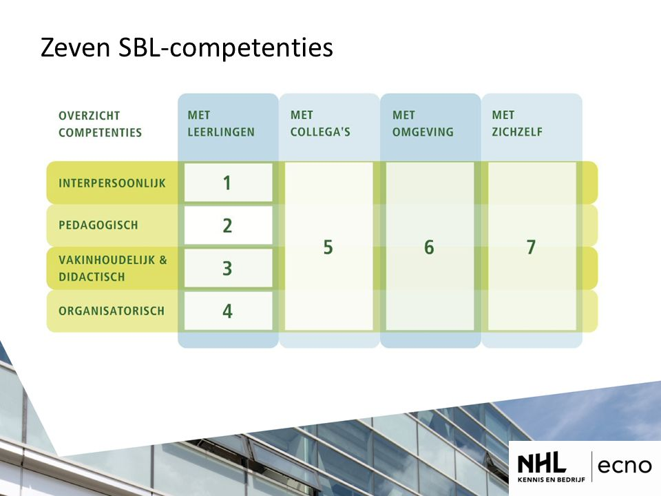 Zeven SBL-competenties