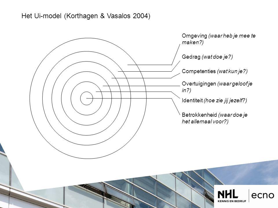 Het Ui-model (Korthagen & Vasalos 2004)