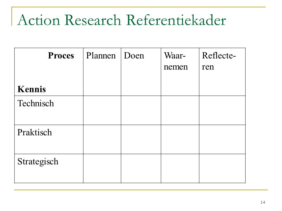 Action Research Referentiekader