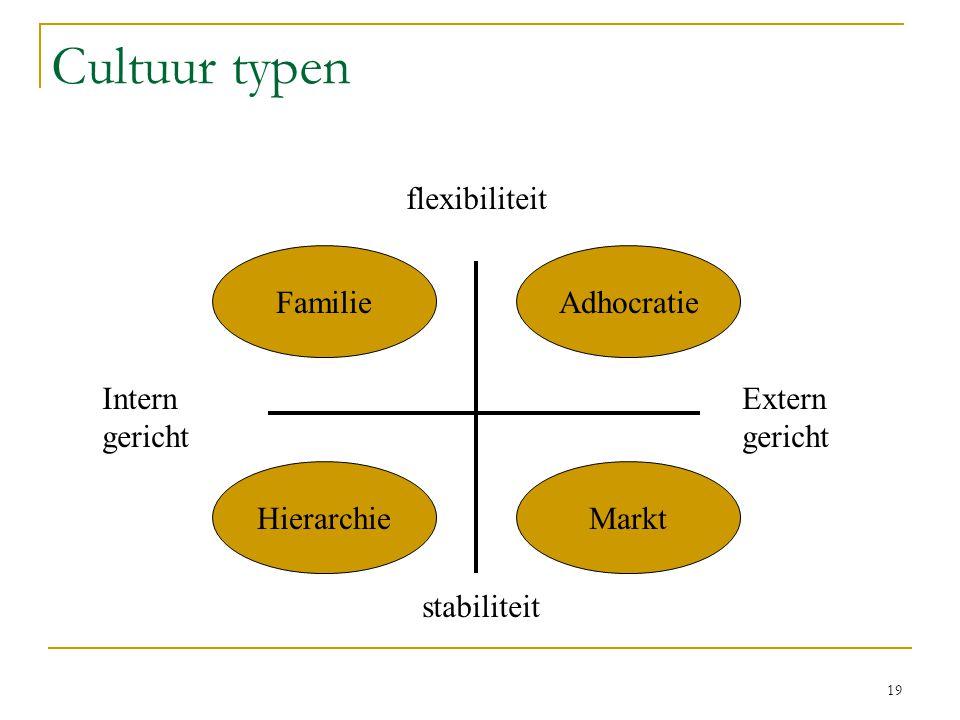 Cultuur typen flexibiliteit Familie Adhocratie Intern gericht