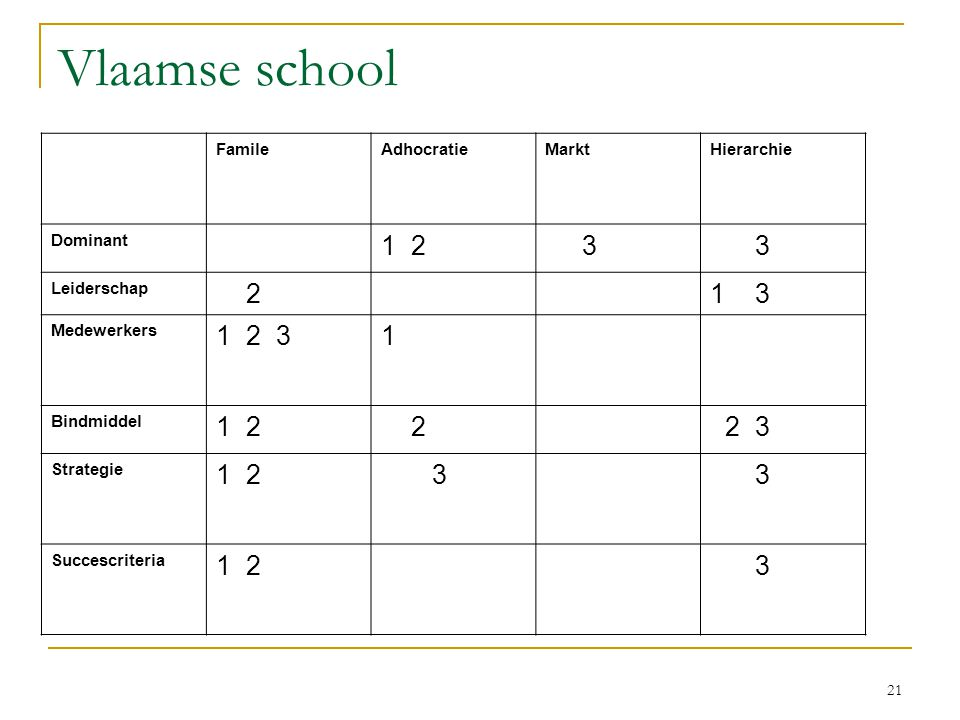 Vlaamse school 1 2 3 2 1 3 1 2 3 1 2 3 Famile Adhocratie Markt