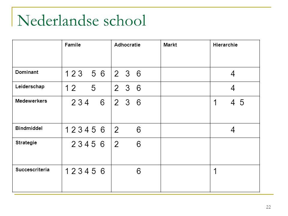 Congruentie / VELON 2007 6-11-2006. Nederlandse school. Famile. Adhocratie. Markt. Hierarchie.