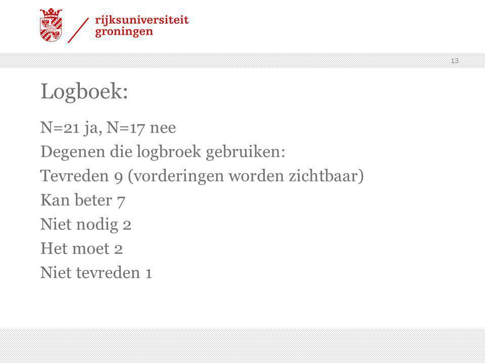 Logboek: N=21 ja, N=17 nee Degenen die logbroek gebruiken: