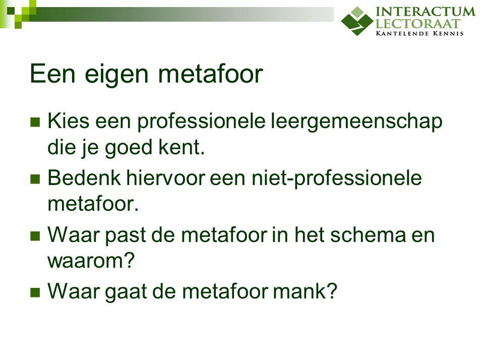 Een eigen metafoor Kies een professionele leergemeenschap die je goed kent. Bedenk hiervoor een niet-professionele metafoor.