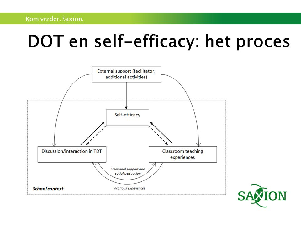 DOT en self-efficacy: het proces