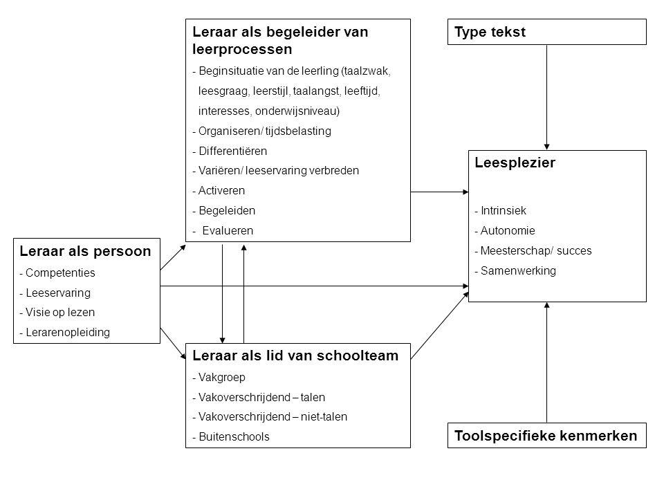 Leraar als begeleider van leerprocessen Type tekst
