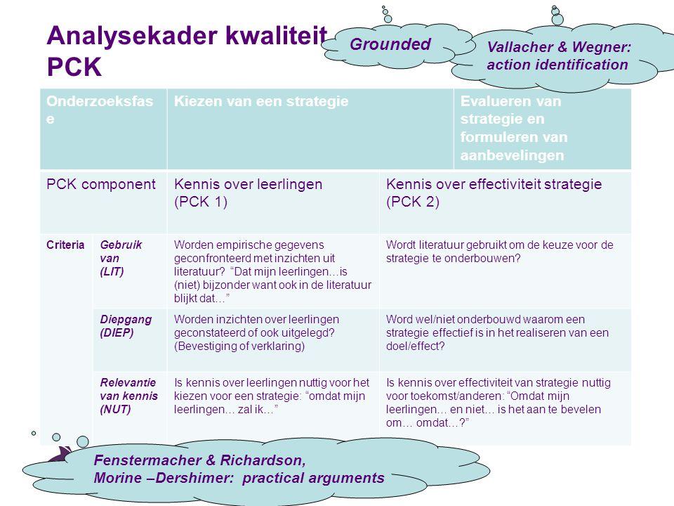 Analysekader kwaliteit PCK