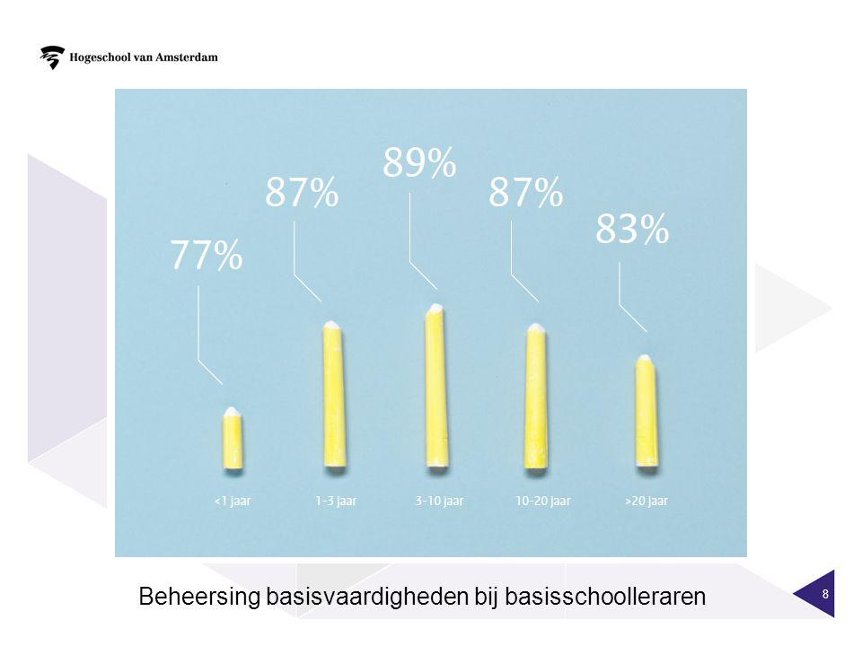 Beheersing basisvaardigheden bij basisschoolleraren