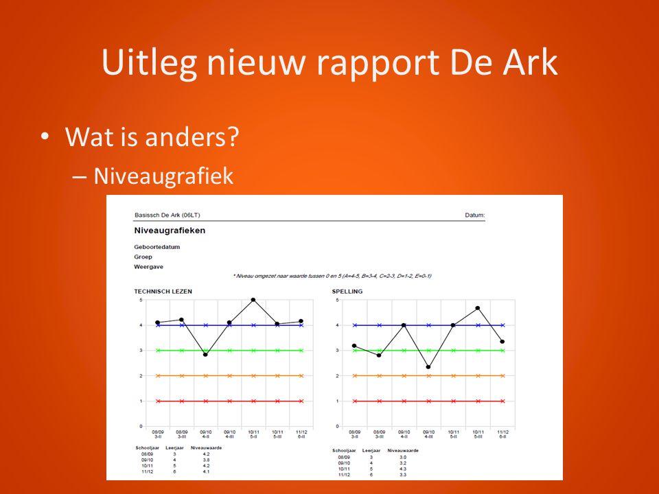 Uitleg nieuw rapport De Ark