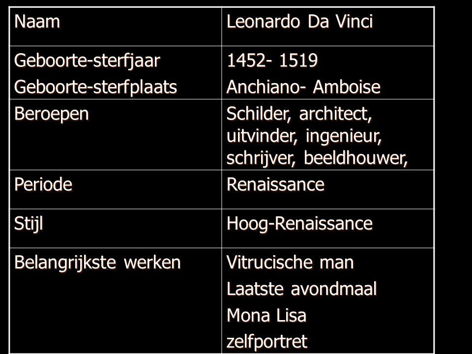 Naam Leonardo Da Vinci. Geboorte-sterfjaar. Geboorte-sterfplaats. 1452- 1519. Anchiano- Amboise.