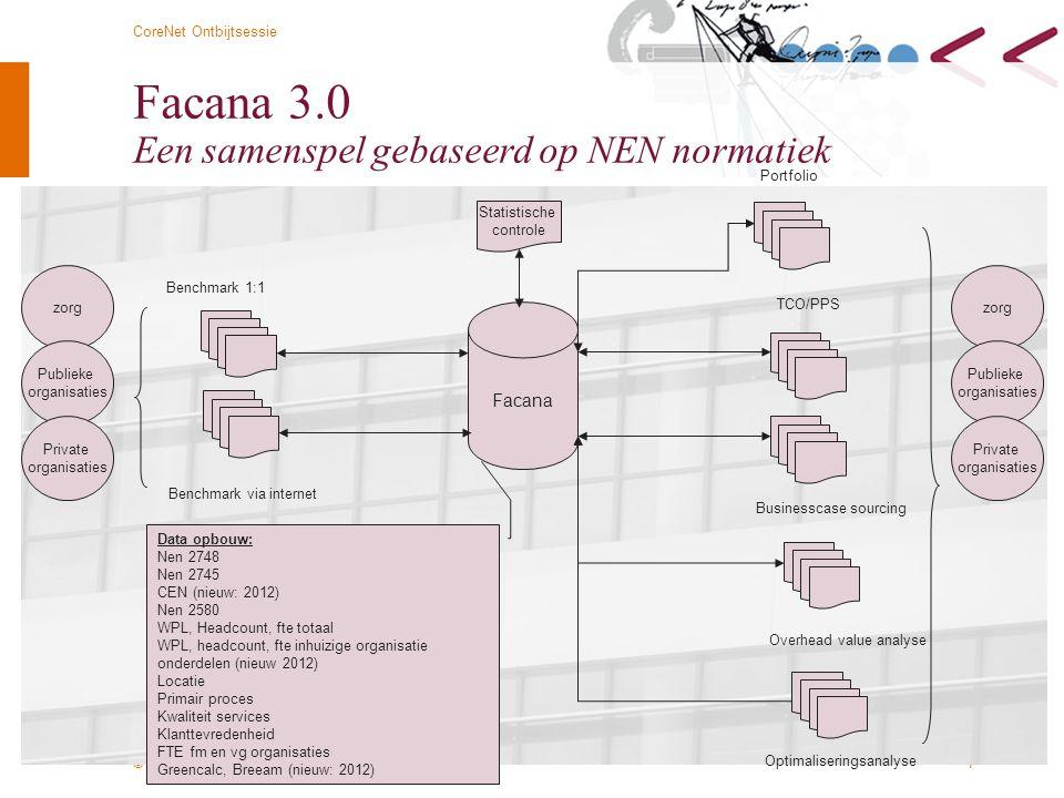 Facana 3.0 Een samenspel gebaseerd op NEN normatiek