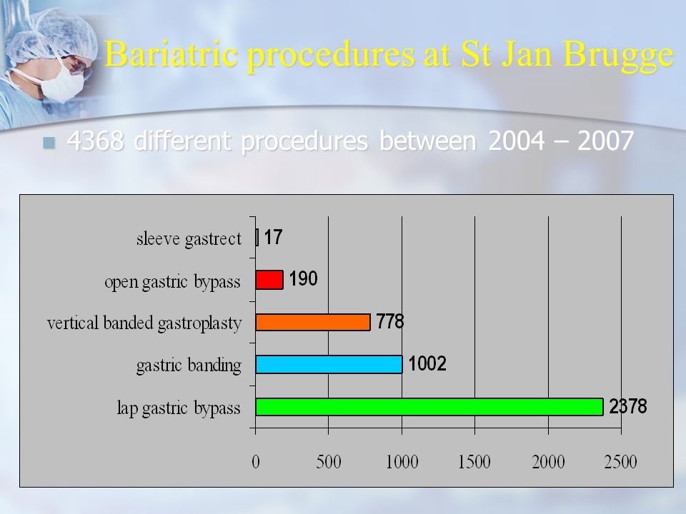 Bariatric procedures at St Jan Brugge