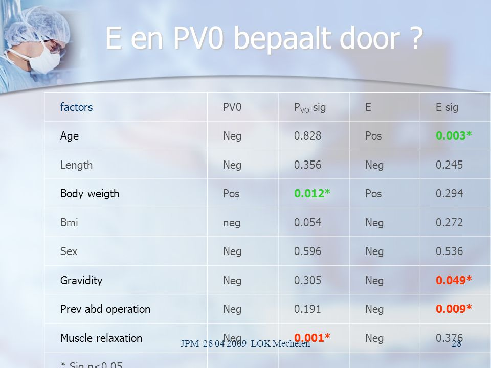 E en PV0 bepaalt door factors PV0 PVO sig E E sig Age Neg 0.828 Pos