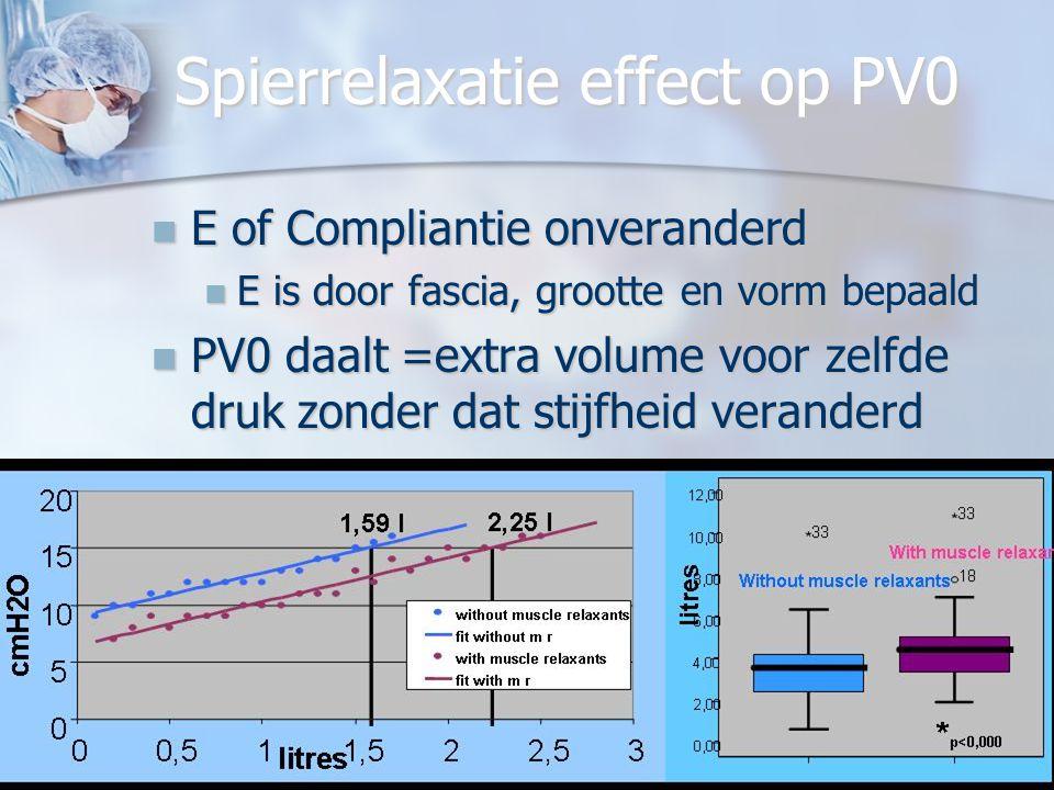 Spierrelaxatie effect op PV0