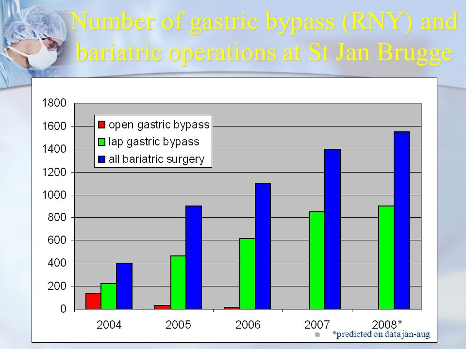 Number of gastric bypass (RNY) and bariatric operations at St Jan Brugge
