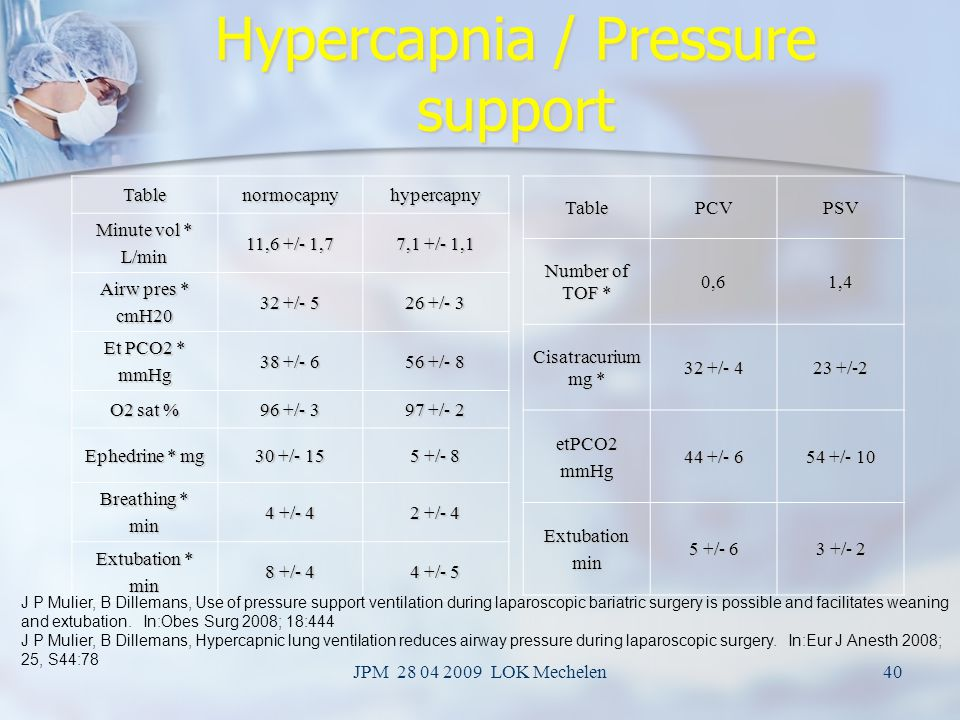 Hypercapnia / Pressure support