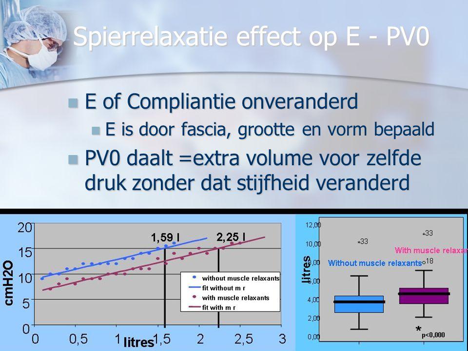 Spierrelaxatie effect op E - PV0
