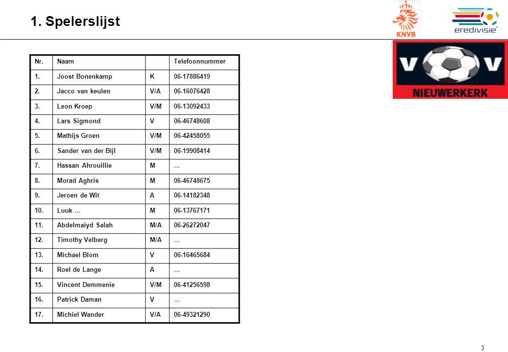 1. Spelerslijst Nr. Naam Telefoonnummer 1. Joost Bonenkamp K