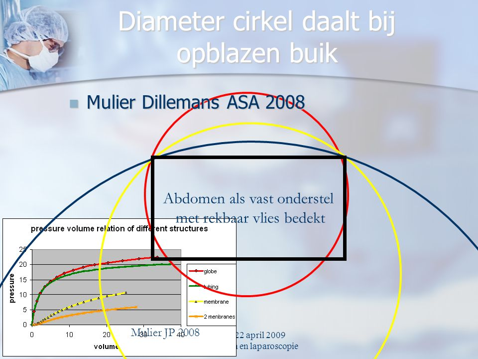 Diameter cirkel daalt bij opblazen buik