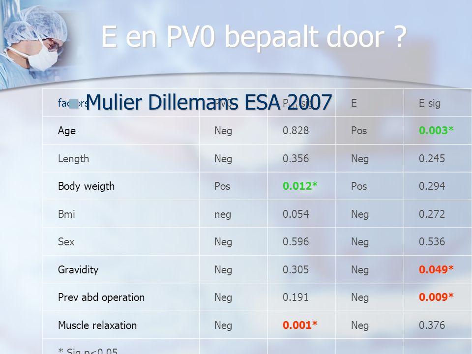 E en PV0 bepaalt door Mulier Dillemans ESA 2007 factors PV0 PVO sig