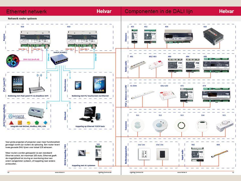 Ethernet netwerk Componenten in de DALI lijn DALI componenten