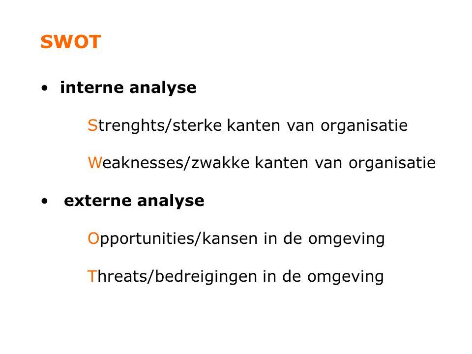 SWOT interne analyse Strenghts/sterke kanten van organisatie