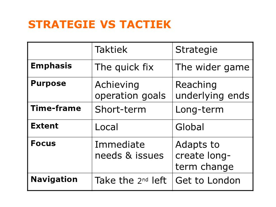 STRATEGIE VS TACTIEK Taktiek Strategie The quick fix The wider game