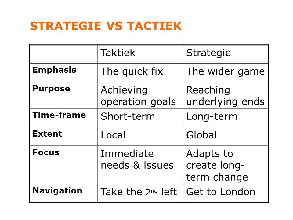 STRATEGIE VS TACTIEK Taktiek Strategie The quick fix The wider game