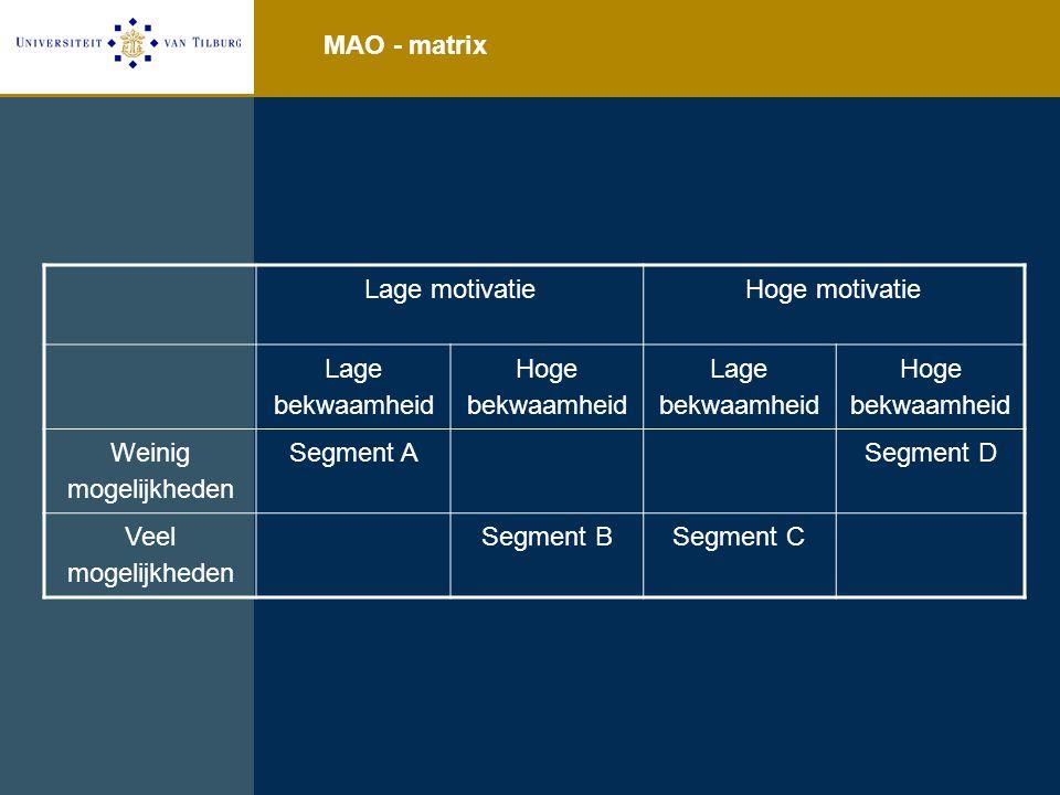 MAO - matrix Lage motivatie. Hoge motivatie. Lage bekwaamheid. Hoge bekwaamheid. Weinig mogelijkheden.