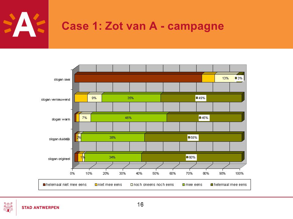 Case 1: Zot van A - campagne