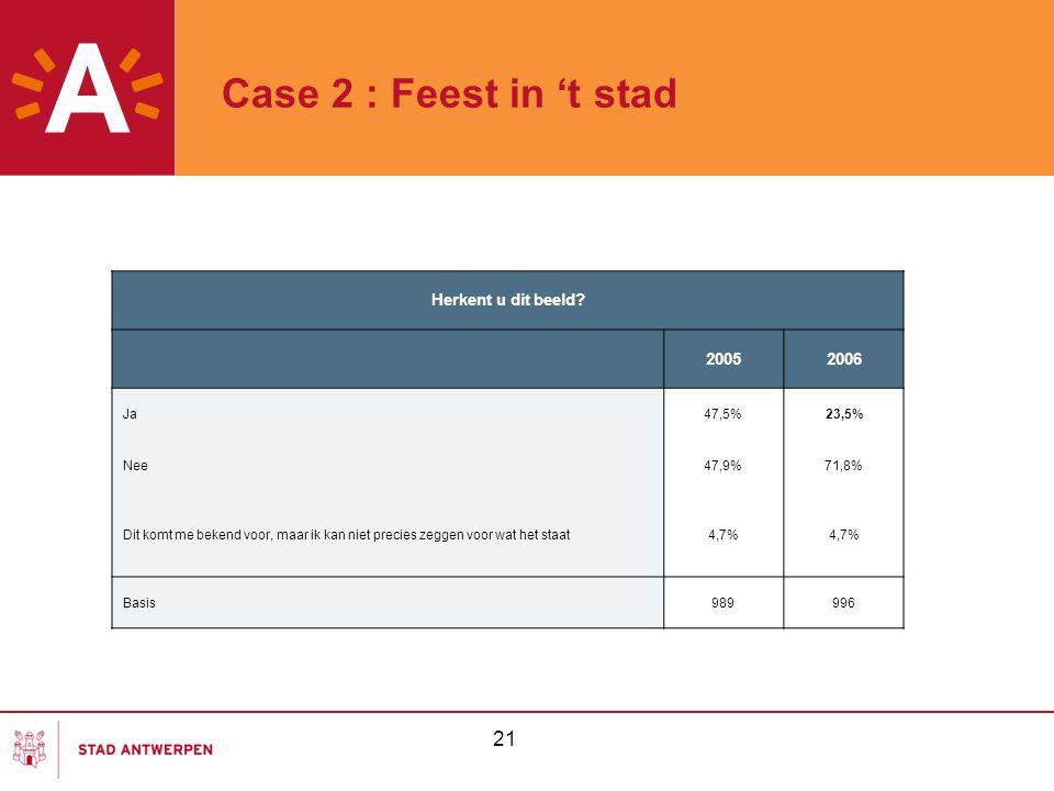 Case 2 : Feest in 't stad 21 Herkent u dit beeld 2005 2006 Ja 47,5%