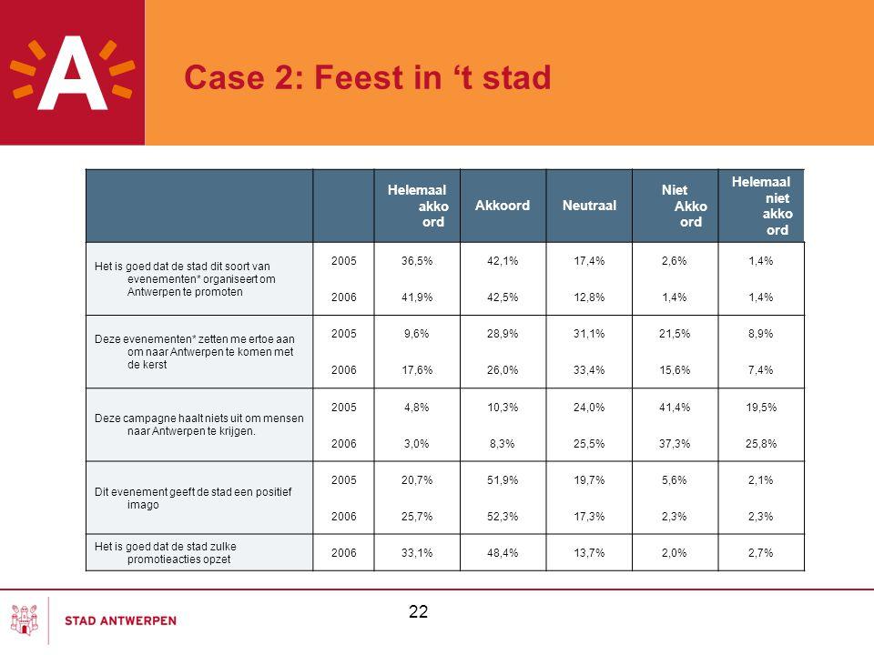 Case 2: Feest in 't stad 22 Helemaal akkoord Akkoord Neutraal