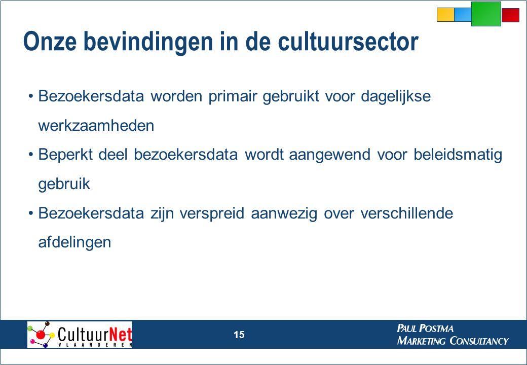 Onze bevindingen in de cultuursector