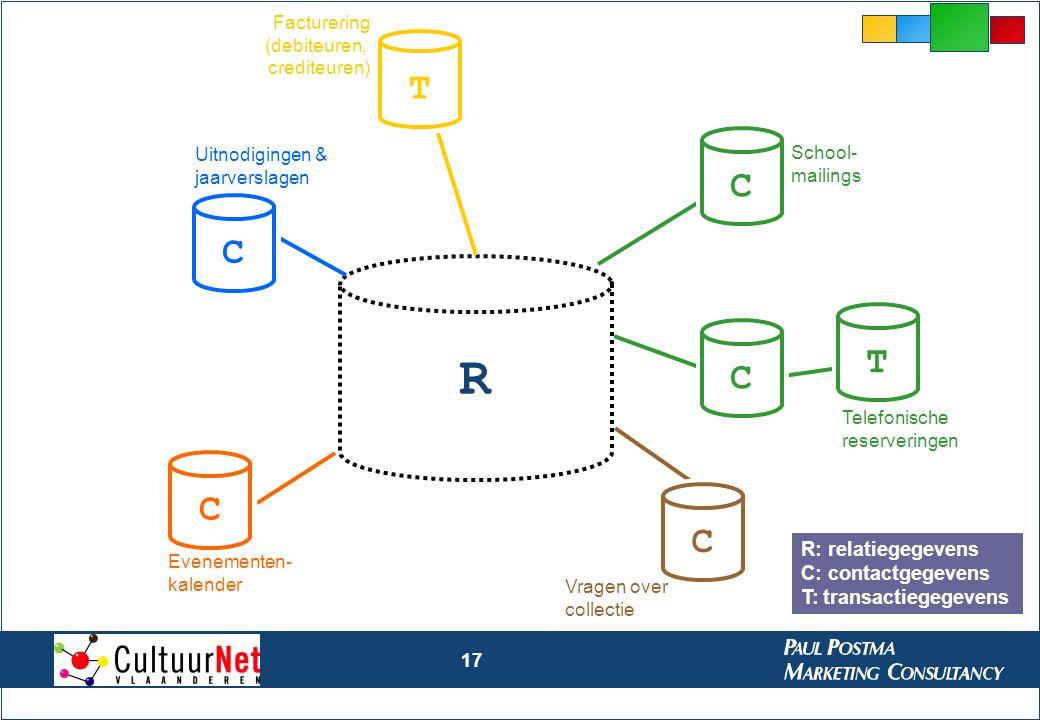 R T C C T C C C R: relatiegegevens C: contactgegevens