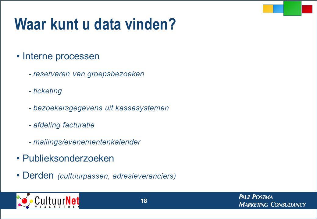 Waar kunt u data vinden Interne processen Publieksonderzoeken