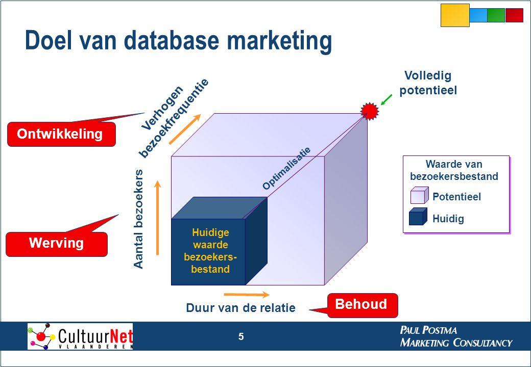 Doel van database marketing