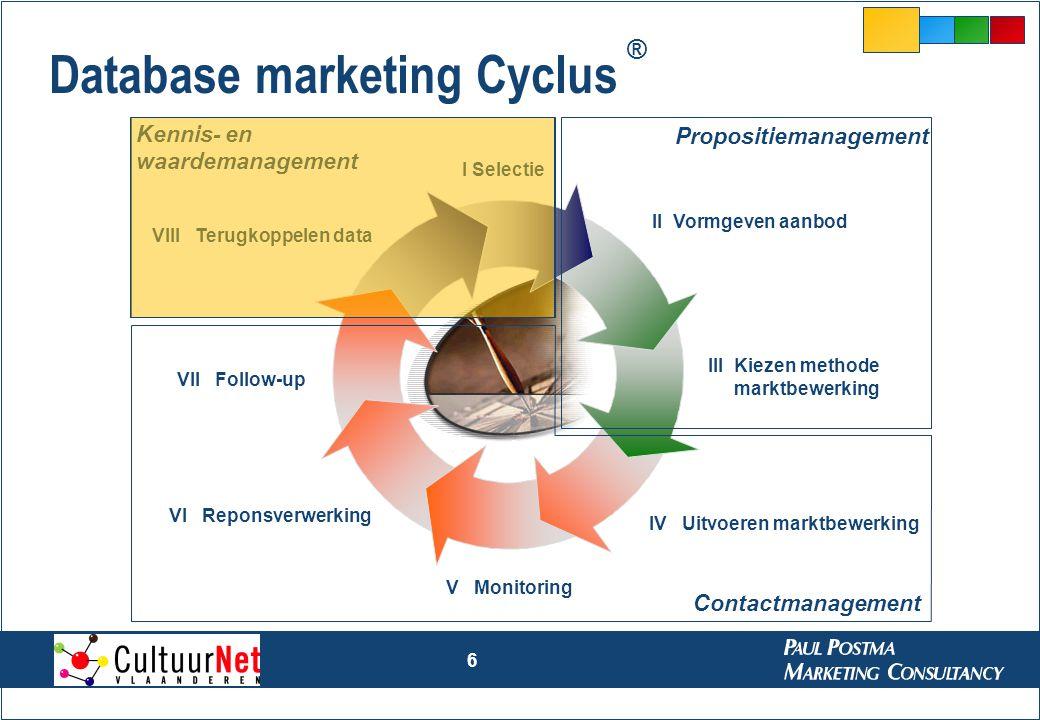 Database marketing Cyclus