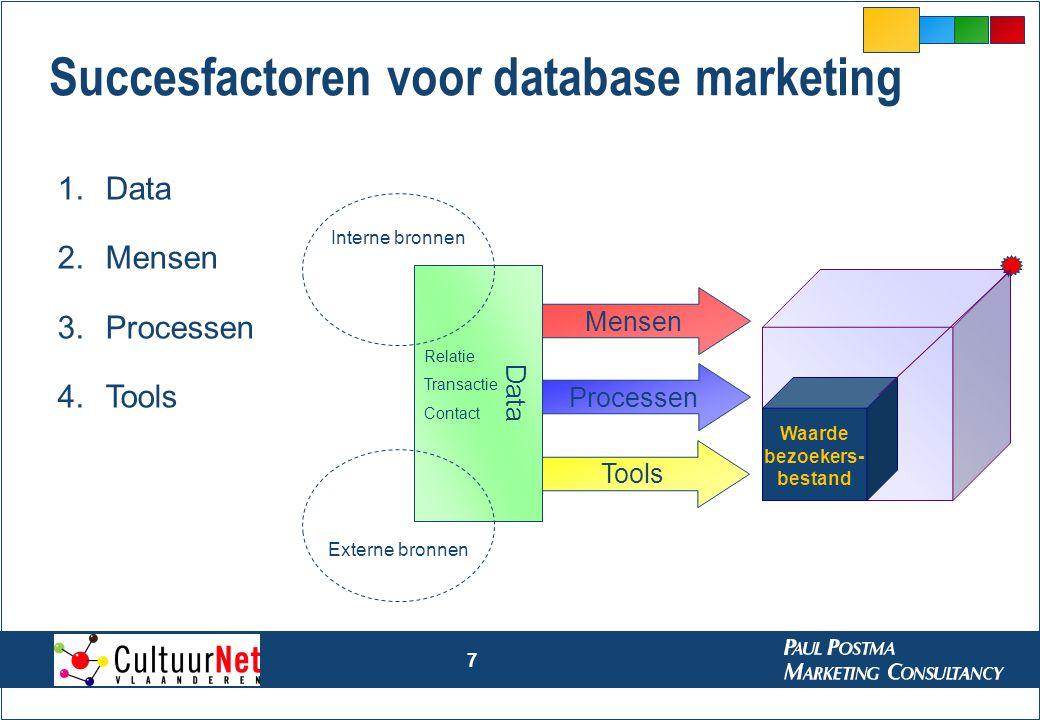 Succesfactoren voor database marketing