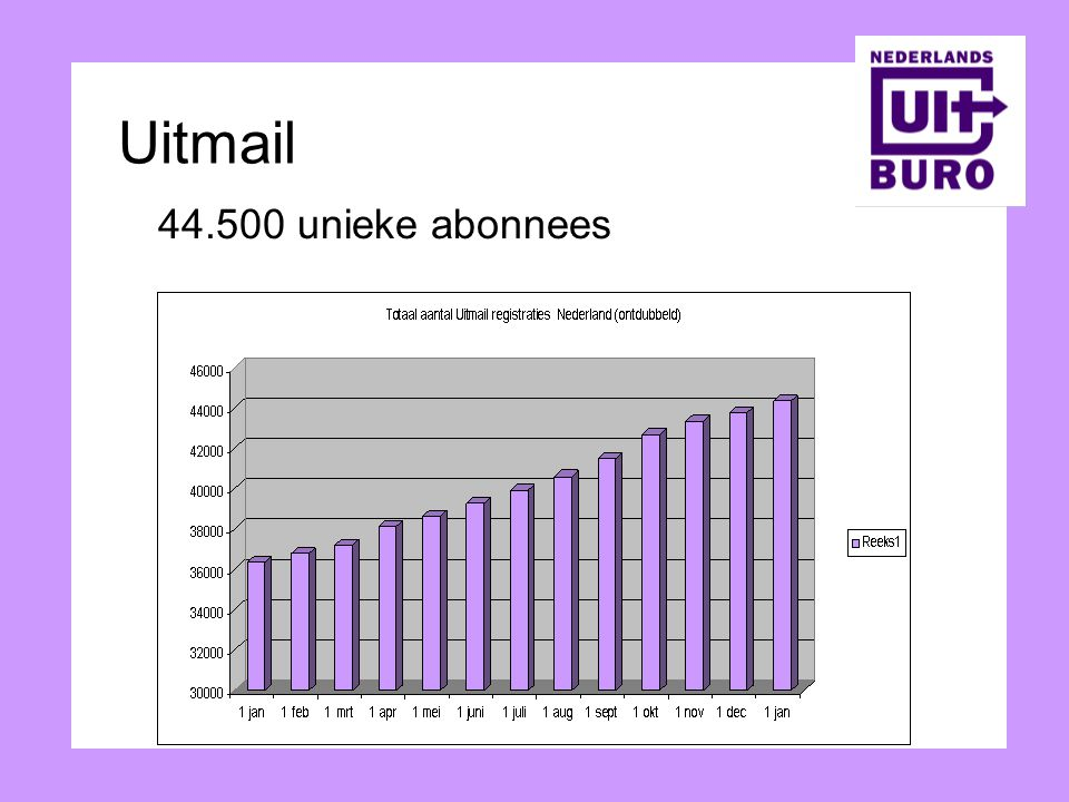 Uitmail 44.500 unieke abonnees