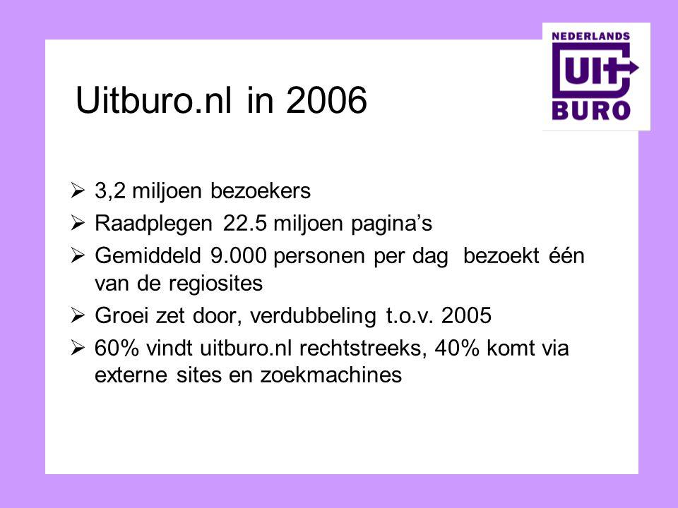 Uitburo.nl in 2006 3,2 miljoen bezoekers