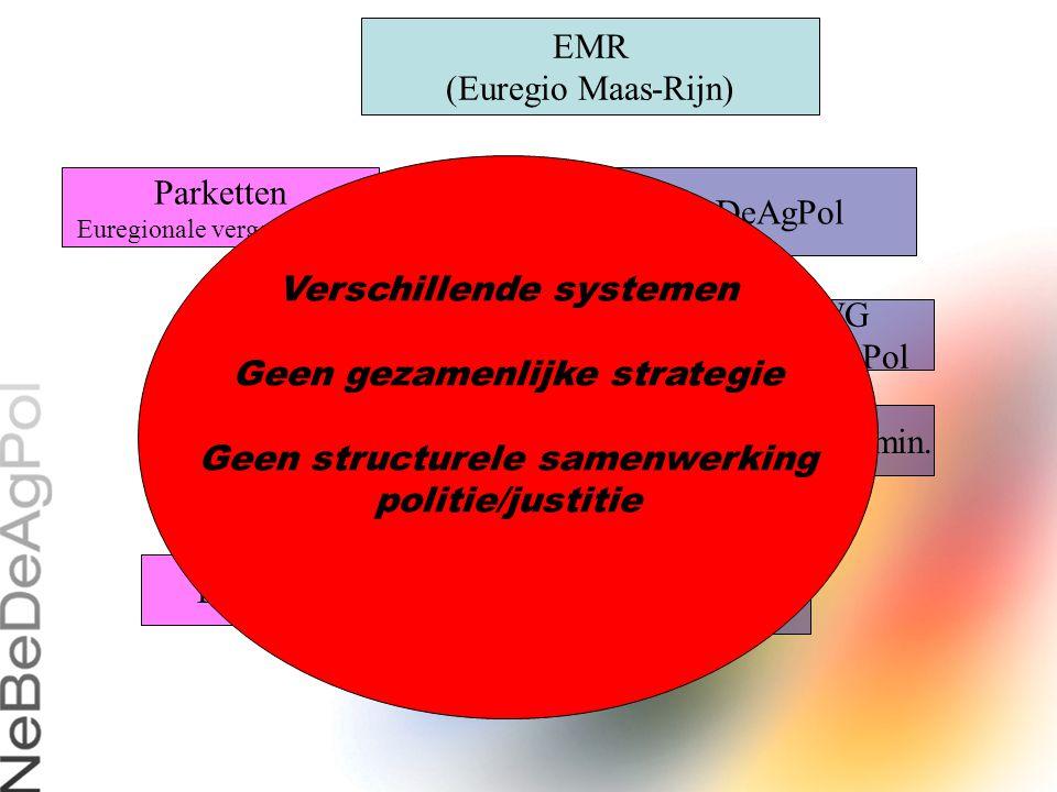 Verschillende systemen Geen gezamenlijke strategie