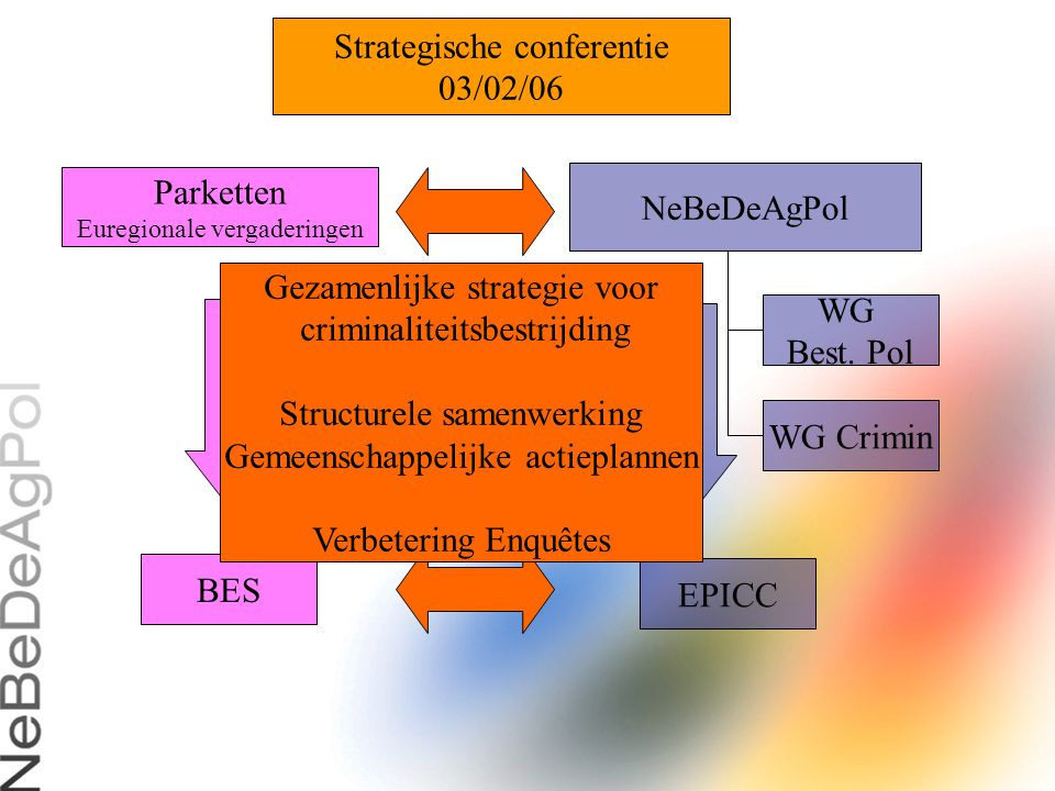 Strategische conferentie 03/02/06