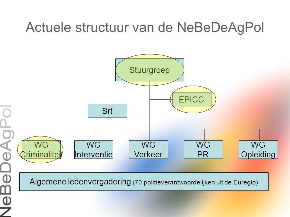 Actuele structuur van de NeBeDeAgPol