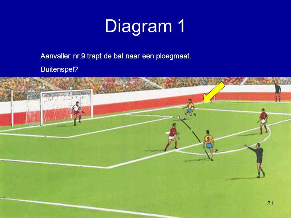 Diagram 1 Aanvaller nr.9 trapt de bal naar een ploegmaat. Buitenspel